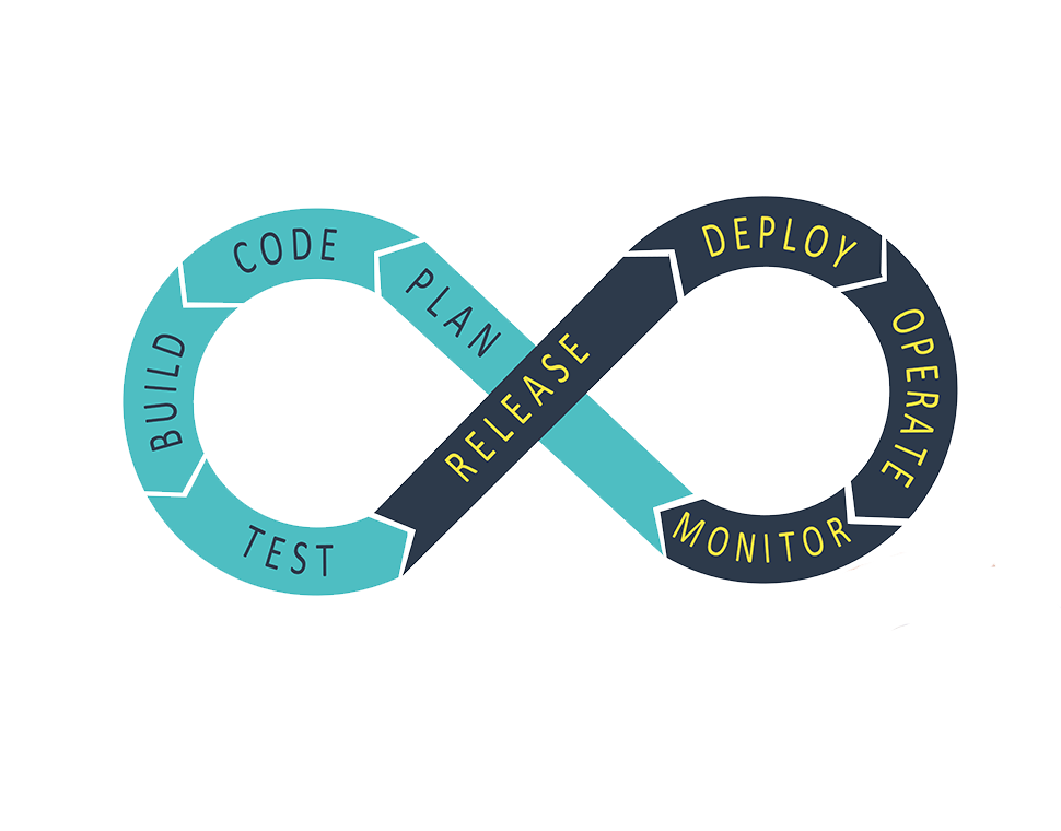Infinite symbol containing text of the Dev ops process. The text is stretched along the infinate symbol. They contain the words, Plan, Code, Build, Test, Release, Deploy, operate and monitor.